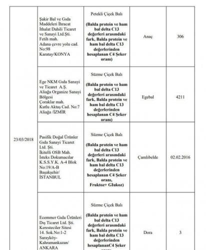 Hileli ürünler tam liste - hileli bal markaları - Sayfa 2