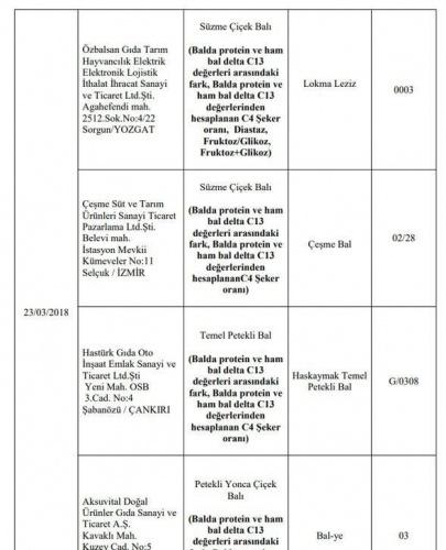 Hileli ürünler tam liste - hileli bal markaları - Sayfa 3