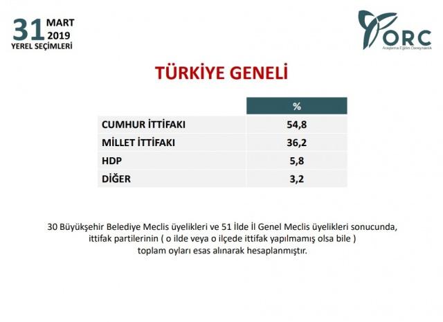 ORC Türkiye geneli yerel seçim anketi sonuçları