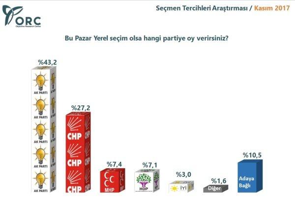 ORC Türkiye geneli yerel seçim anketi sonuçları - Sayfa 4