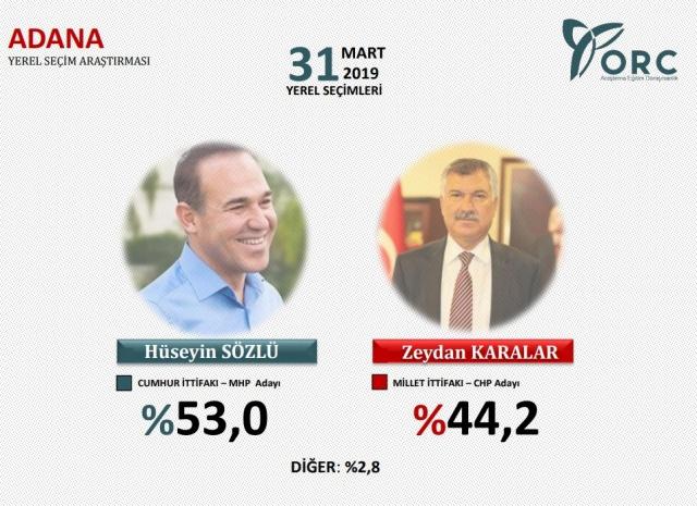 ORC Türkiye geneli yerel seçim anketi sonuçları - Sayfa 3