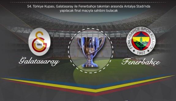 Ziraat Türkiye Kupası finaline 'küfür' gölgesi