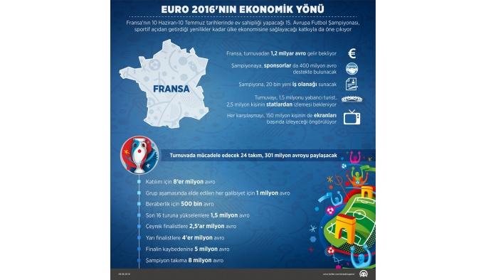 GRAFİKLİ - EURO 2016'nın ekonomik yönü
