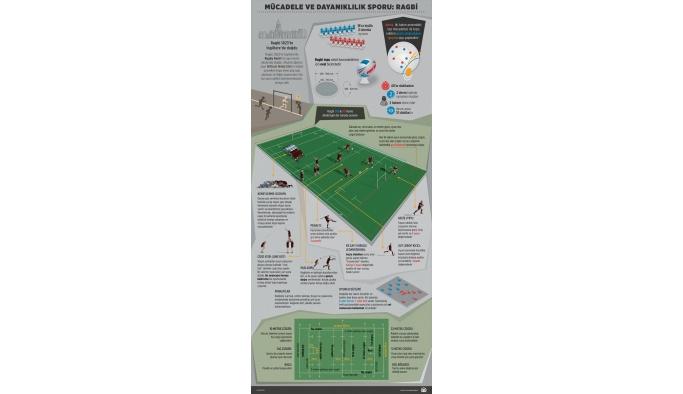 GRAFİKLİ - ANİMASYONLU - Mücadele ve dayanıklılık sporu: Ragbi