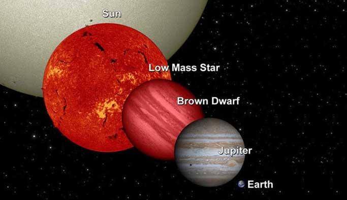 Güneş sistemi dışında ilk kez su bulundu