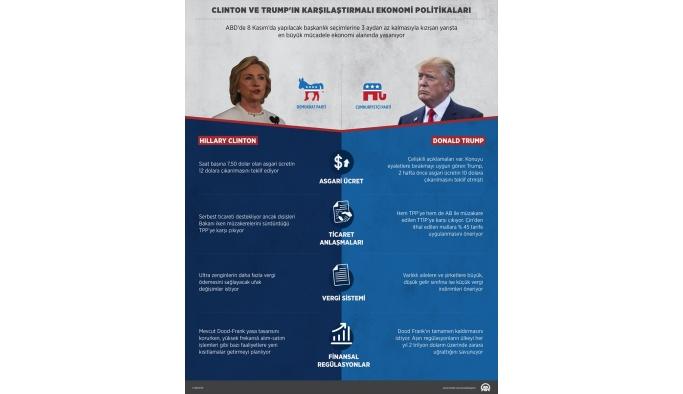 ANALİZ - Clinton ve Trump'ın karşılaştırmalı ekonomi politikaları