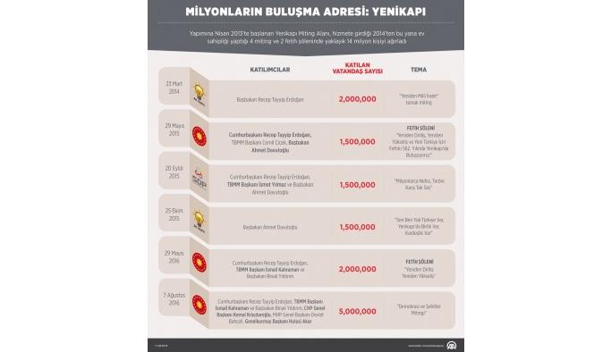 GRAFİKLİ - Milyonların buluşma adresi: Yenikapı