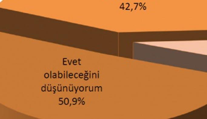 Halkın yüzde 50'si ikinci darbeye inanıyor