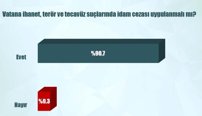 Türkiye yüzde 90 ile idam istiyor