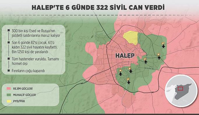 Halep'te 6 günlük bilanço: 322 sivil ölüm, bin 150 yaralı