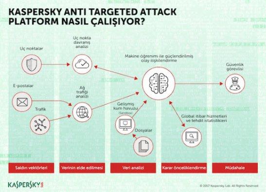Kaspersky Anti Targeted Attack Platform yenilendi