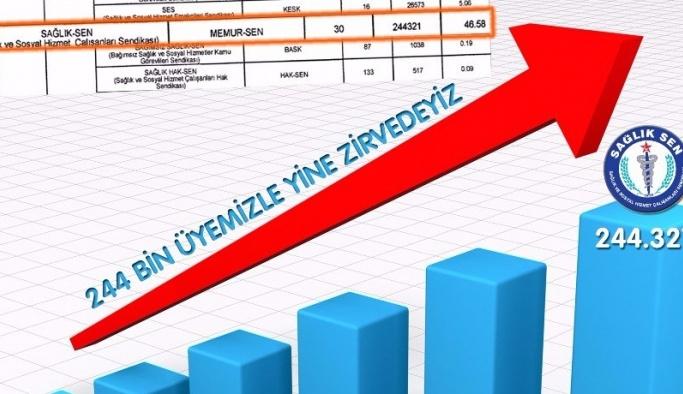 Sağlık-Sen 244 bin üye sayısıyla zirvede
