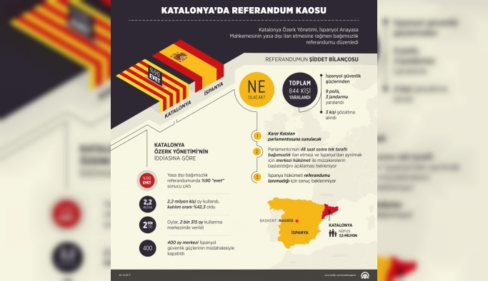 Katalanların 'sanal' bağımsızlığı