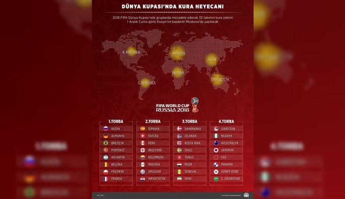 GRAFİKLİ - Dünya Kupası'nda kura heyecanı