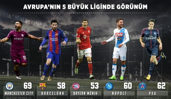 GRAFİKLİ - Avrupa liglerinde görünüm