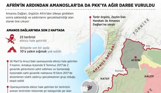 Afrin sonrası Amanoslar'da PKK'ya ağır darbe