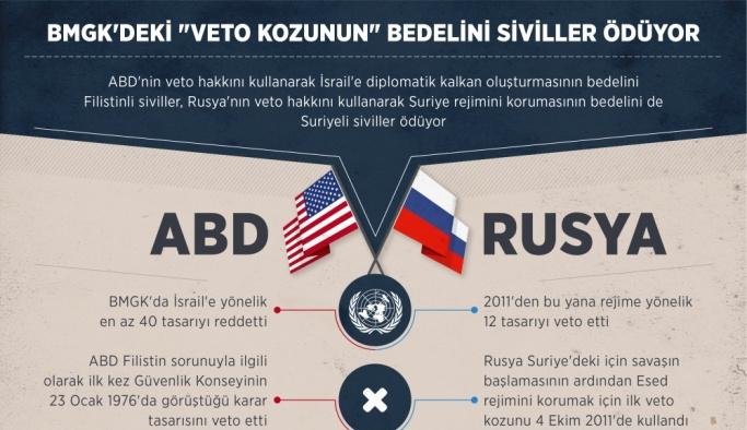 """GRAFİKLİ - BMGK'deki """"veto kozunun"""" bedelini siviller ödüyor"""