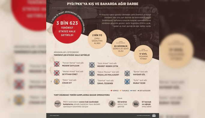 GRAFİKLİ - PYD/PKK'ya kış ve baharda ağır darbe
