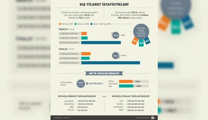 Dış ticaret istatistikleri (1)