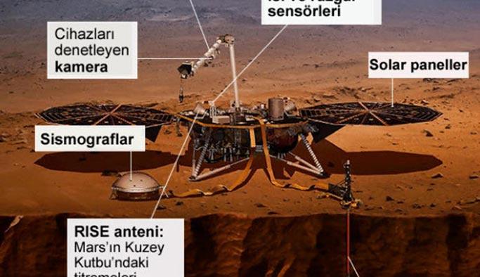 Mars'a 6 yıl önce başlayan yolculuk sonuçlandı