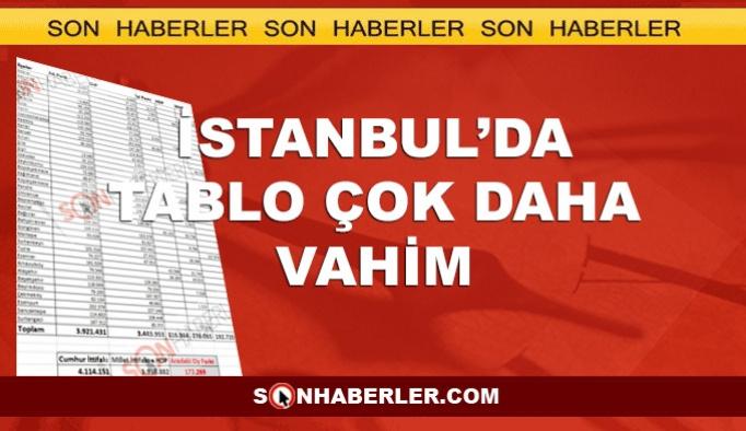 Vahim Tablo: AK Parti ve MHP İstanbul'da 177 bin oy önde