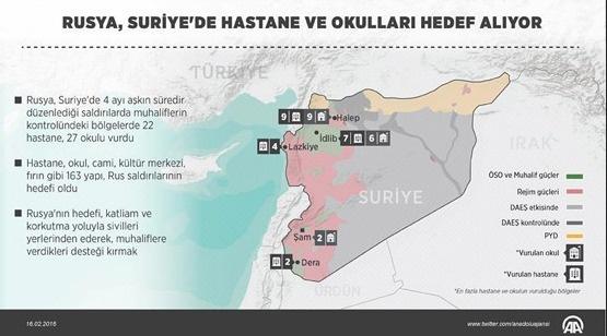 Rusya, Suriye'de hastane ve okulları hedef alıyor