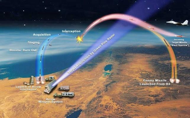 İsrail yeni füzeler yerleştirmeye başladı