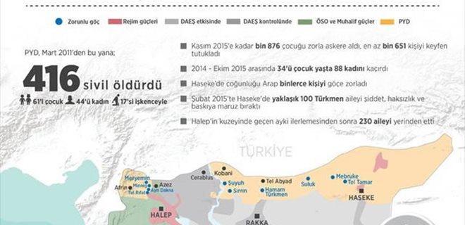 PYD'nin Suriye'deki işgalleri mağdur ediyor