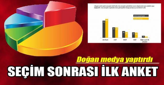 Seçim sonrası şimdi seçim olsa anketi!