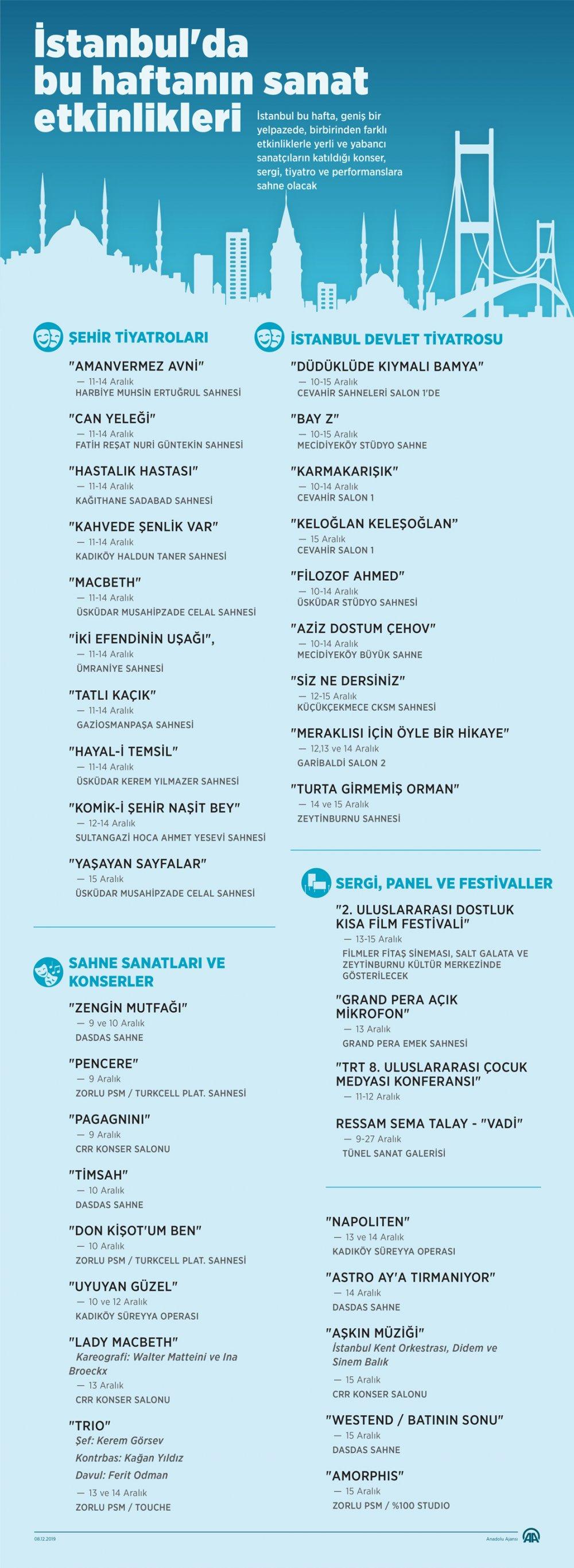 İstanbul'da bu hafta hangi kültürel faaliyetler var?
