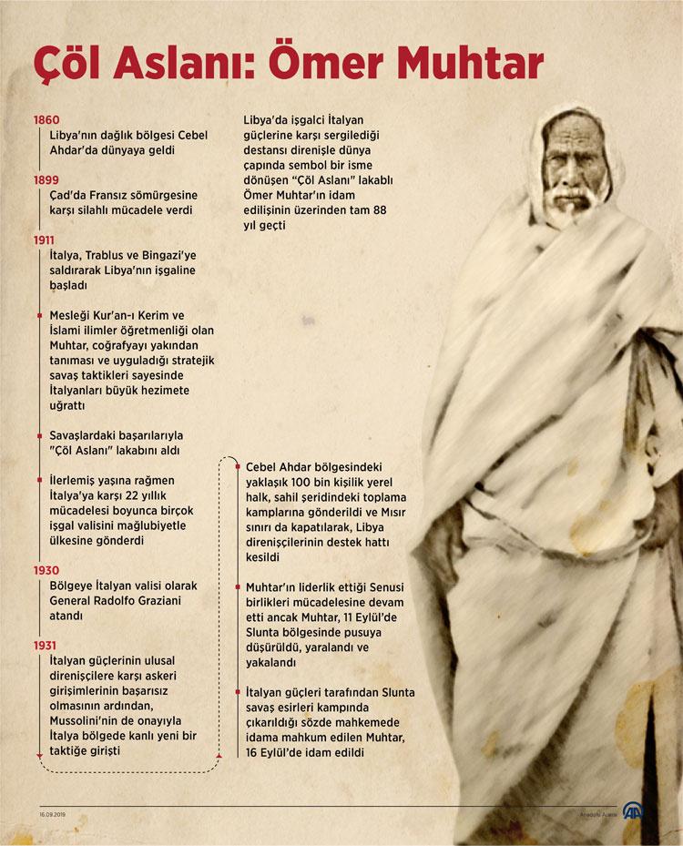 Çöl Aslanı Ömer Muhtar idam edileli 88 yıl oldu